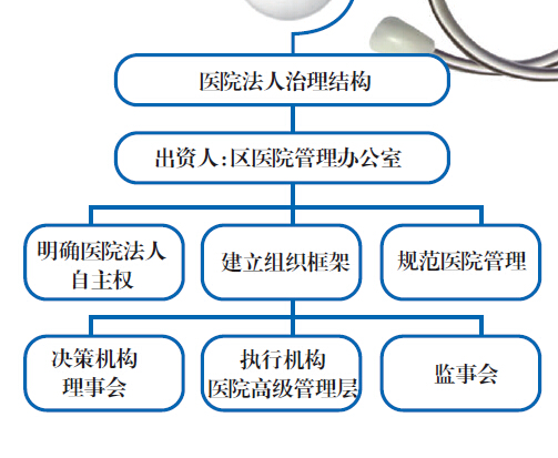 法人治理结构组织构架和运行制度